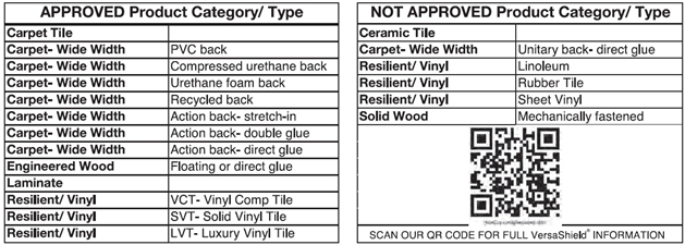 Approved category chart